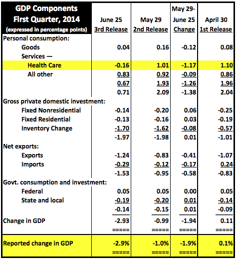 1Q14GDP3rdRevChanges