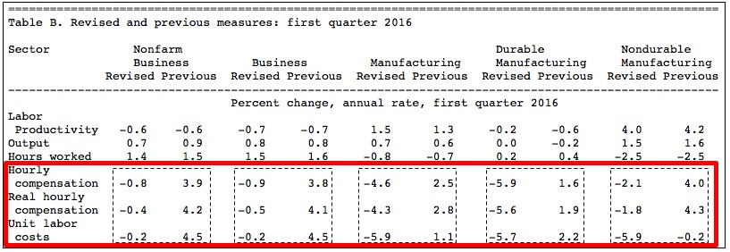 1Q16Productivity2ndQrevisions080916