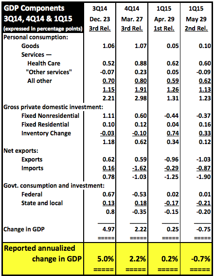 3Q14and4Q14and1Q15GDP052915