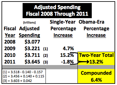 AdjustedSpending2008to2011