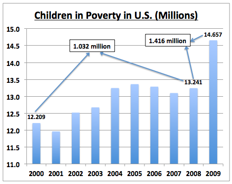 ChildrenInPoverty2000to2009