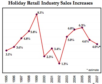 ChristmasSalesIncreases1995to2007NRF