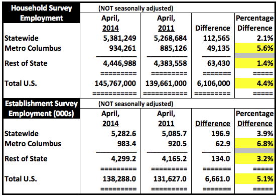 ColumbusAndOhioAndUSjobGrowth36mosApril2014