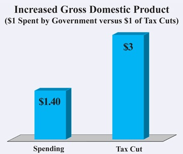 ComparingGovtSpendingToTaxCuts0609