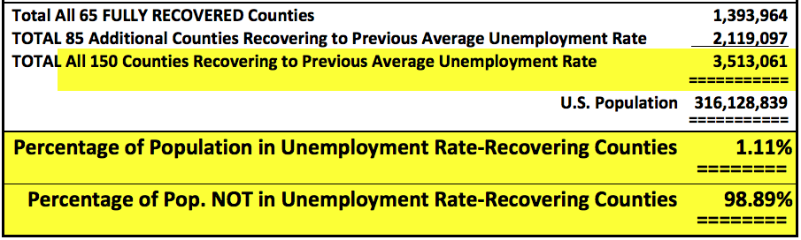 CountyUnemploymentRateRecov2014