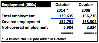 CoveredEmployment1014and1008