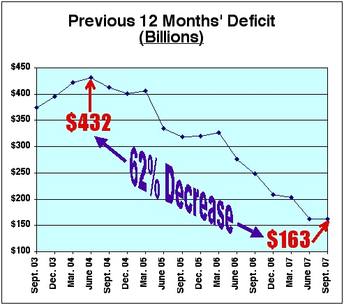 DeficitReduction2003thru2007