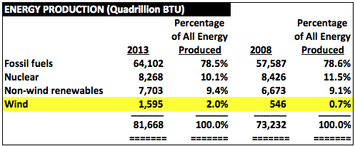 EnergyProduction2008and2013