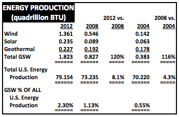 EnergyProductionStats2004to2012