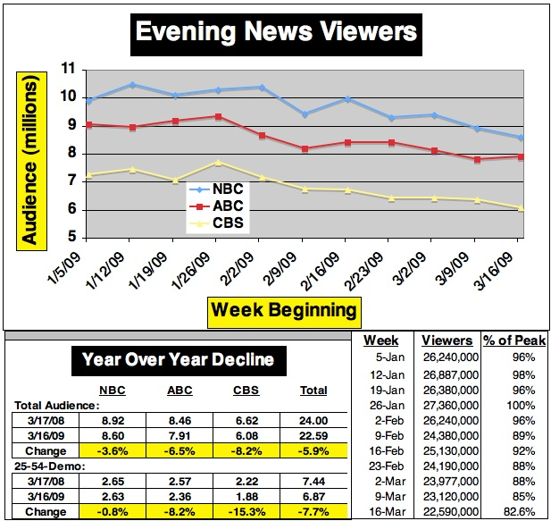 EveningNewsStats031609