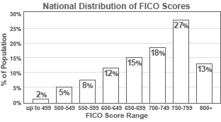 FICOscoreDistribution2008