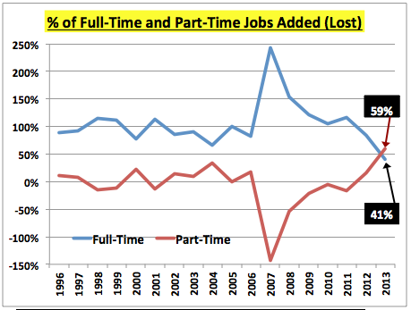FTvsPTjobPercentages1996to0813