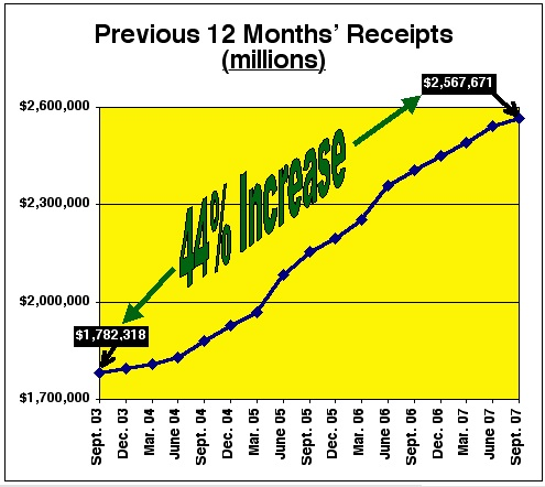 FederalReceipts2003thru2007