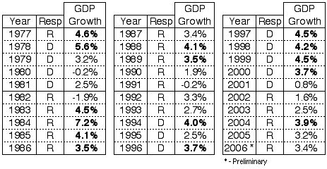 GDP1977to2006withResp