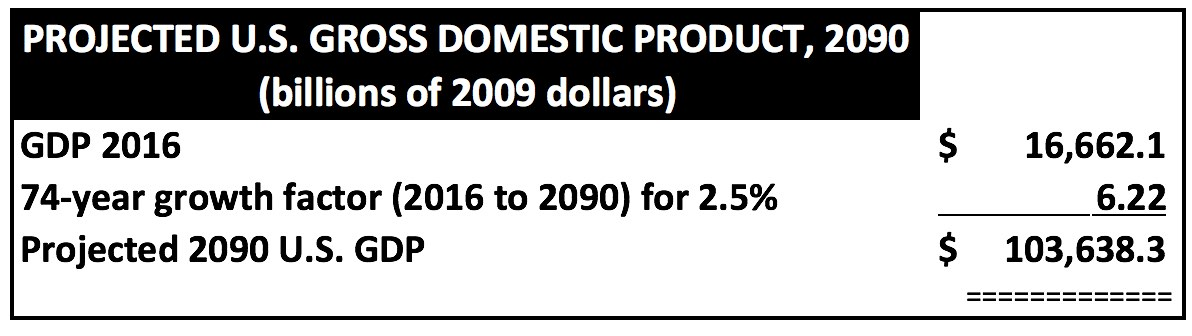 GDP2016to2090at2pt5pct