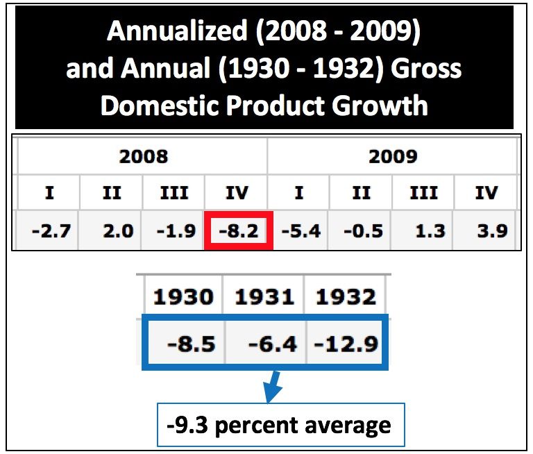 GDPgrowth1930to1932vs2008and2009