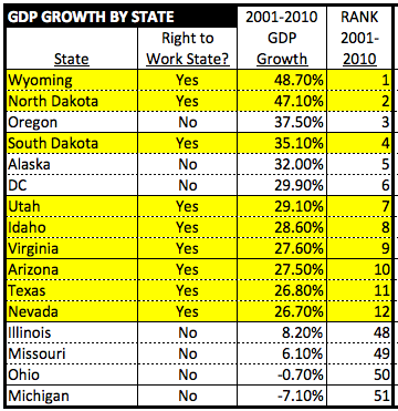 GDPgrowthTop12bottom4for10yrsTo2010
