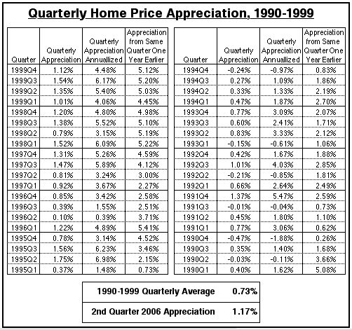 HomePricesQtrly1990to1999
