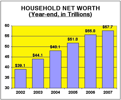 HouseholdNetWorth2002to2007