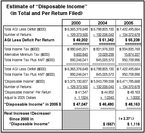 IRS2000and2005DispInc