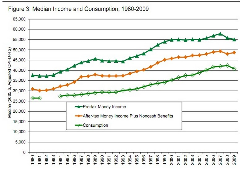 IncomeAndConsumption1980to2009