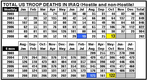 IraqTroopDeathsTotal1Mo6Mo1008