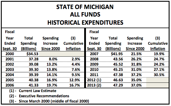 MichiganSpending2000to2013