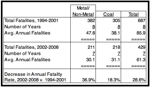 MiningFatalities1994to2008.jpg