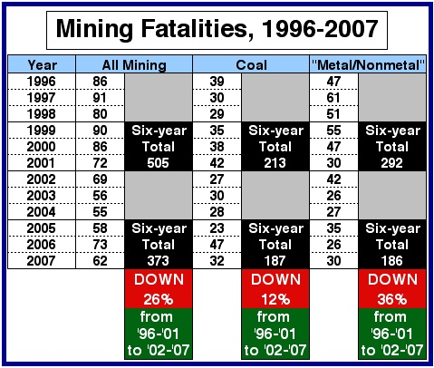 MiningFatals1996to2007