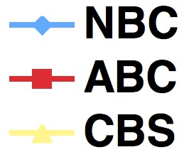 NBCABCCBSchartGraphic