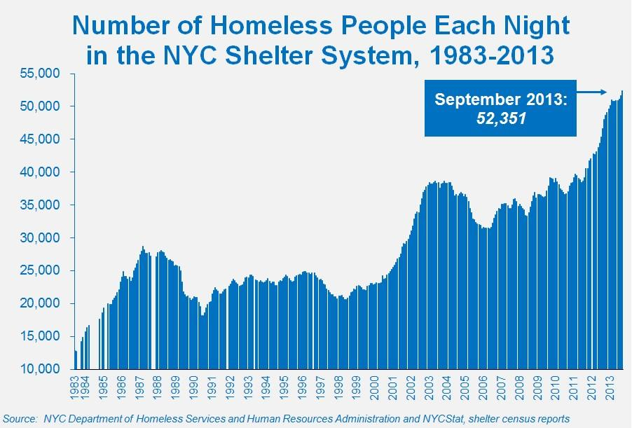 NYChomeless1983to2013