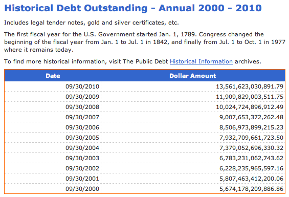 NationalDebt093000to093010