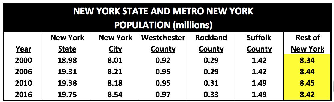 NewYorkMetroAndStatePopulation2000to2016