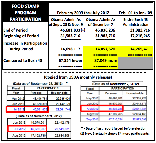 ObamaAndBush43FoodStampParticToLate2012 Obama Admin Revised Food Stamp Participation Report to Show Larger Increase Than Under Bush 43    After the Election