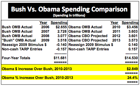ObamaVsBush43AdjSpendingComparison2006to2013