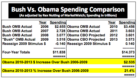 ObamaVsBush43SpendingComparison2006to2013