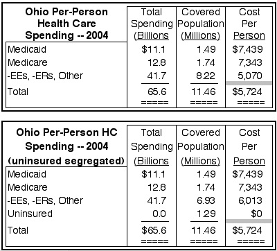 OhioHCcostPerPerson2004