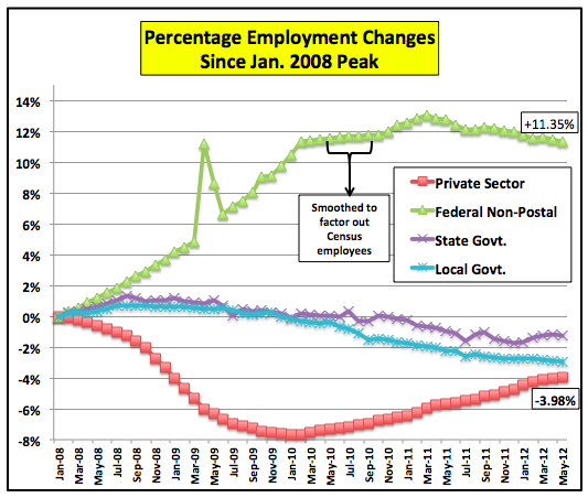 PercentageChangeEmployment0108to0512