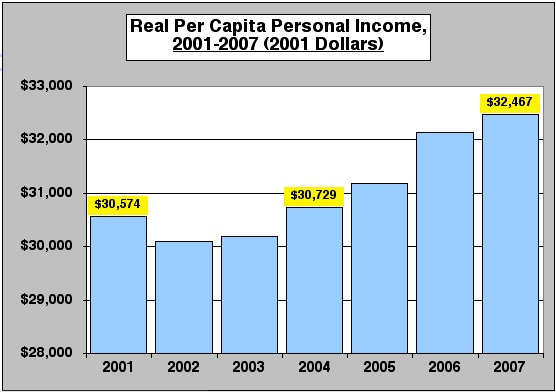 RealPerCapIncomeGrowth2001to2007