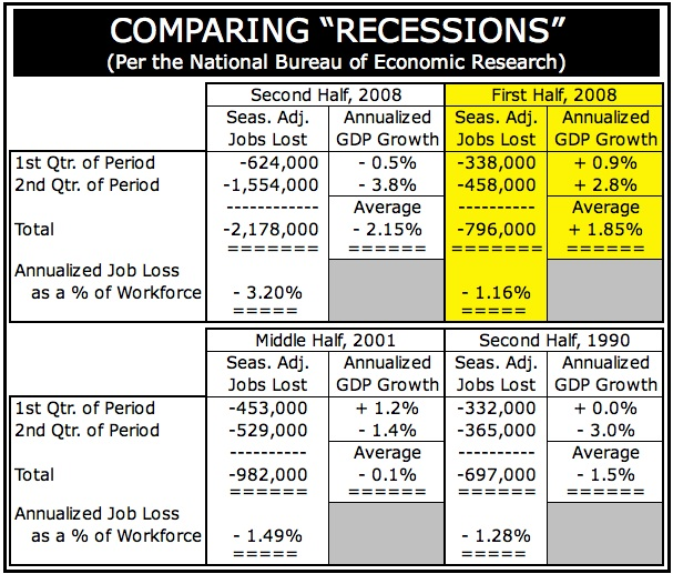 RecessionsCompared1990to2008