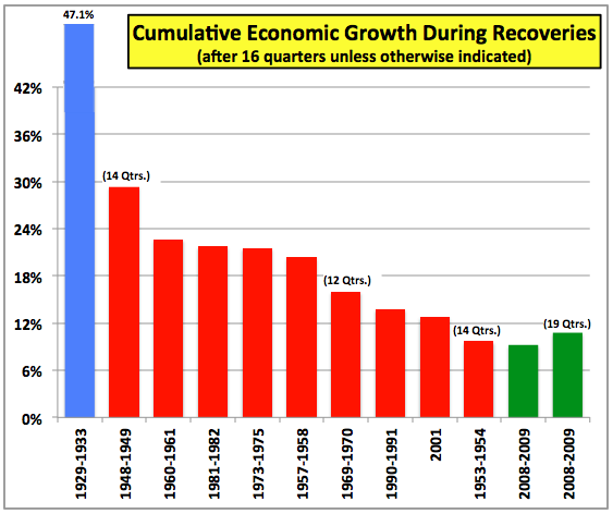 RecoveryGrowth16Qtrs1933toPresent