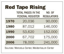 Red Tape Chart