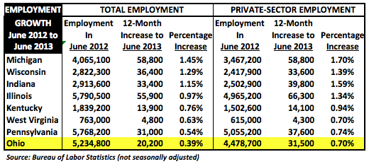 StateNSAemploymentGrowthJune2012to2013
