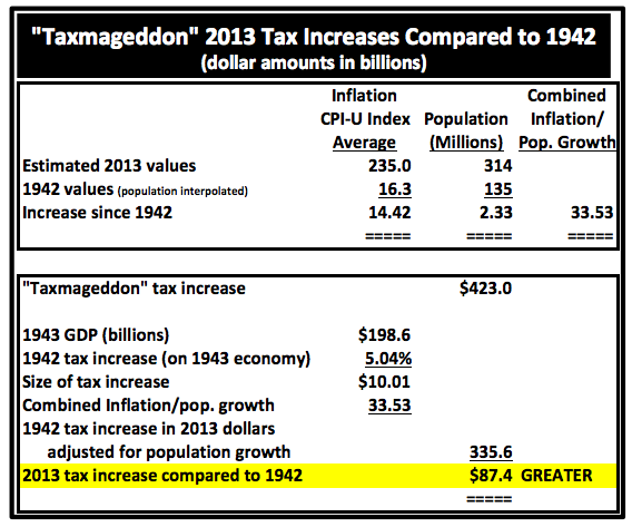 TaxmageddonVs1942Increase