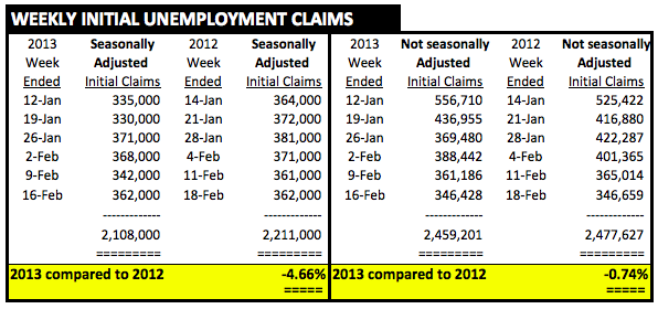UnempClaims6wksTo021613vs.2012