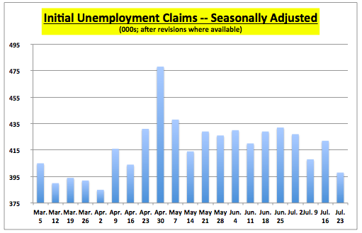 UnempClaimsGraph072311