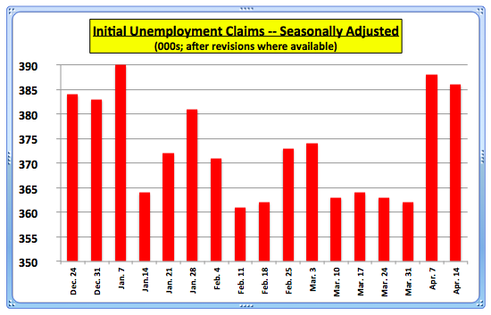 UnempClaimsWeeksEnding041411