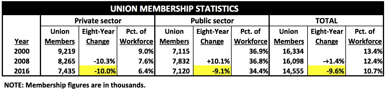 UnionMembers2000and2008and2016