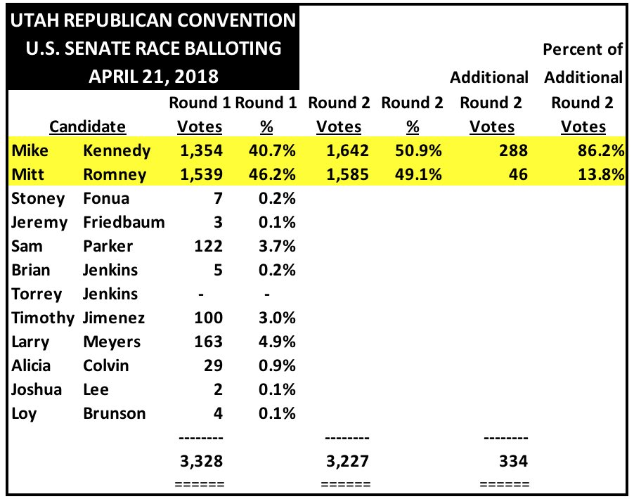 UtahGOPconventionSenateBalloting042318