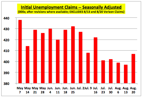 WeeklyUnempClaimsExlVerizonCWA082011